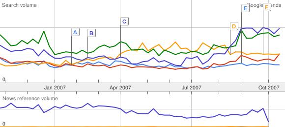 Google Trends Brands
